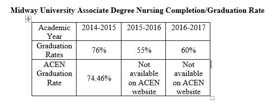 Midway University Associate Degree Nursing Completion/Graduation Rate