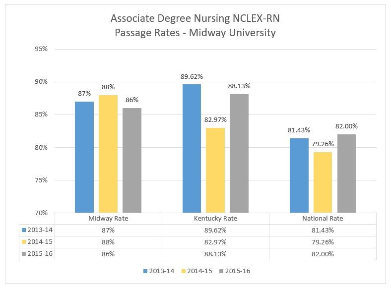 nursing NCLEX Passage Rate chart