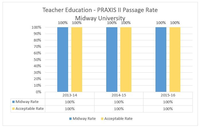 Teacher Education PRAXIS II Chart