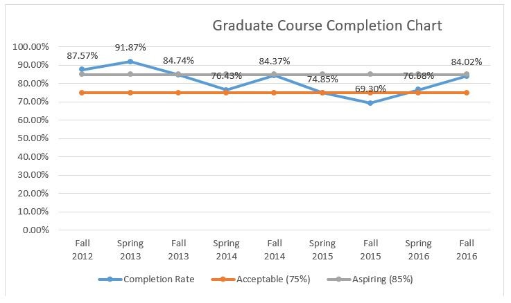 graduate course completion chart