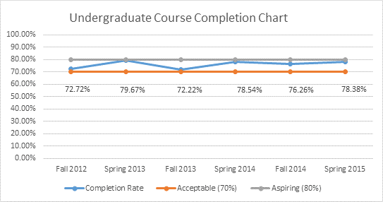 undergrad course completion chart